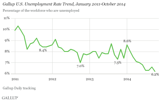 Gallup U.S. Unemployment Rate Trend, January 2011-October 2014