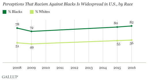 Trend: Perceptions That Racism Against Blacks Is Widespread in U.S., by Race