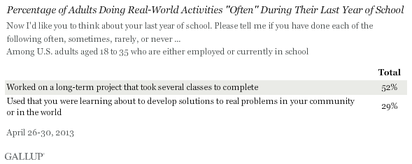 "Percentage of Adults Doing Real-World Activities ""Often"" During Their Last Year of Schoolbirhmkaw.gif"