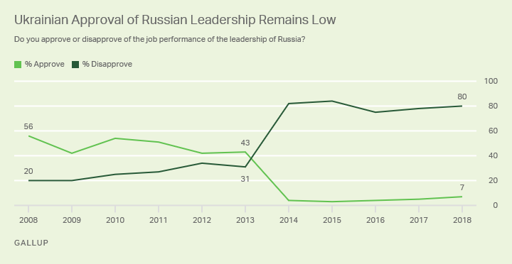 Line graph. Ukrainians' approval of Russian leadership, 2008-2018.