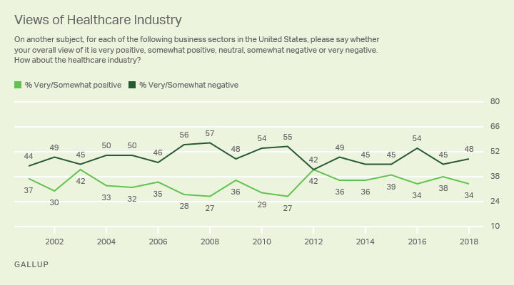 Line graph: Americans' views of the healthcare industry, 2001-2018 trend. 2018: 48% very/somewhat positive, 34% very/somewhat negative.