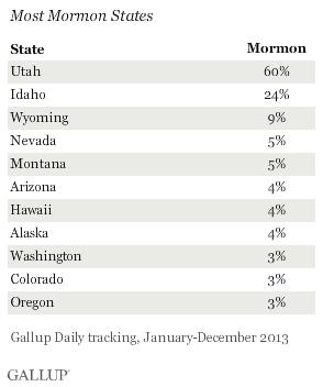 Most Mormon States, 2013