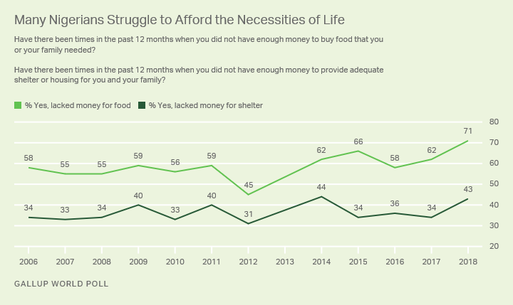 Line graph. Seven in 10 Nigerians say they have lacked money for food in the last year, 43% lacked money for shelter.