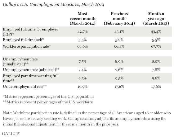 Gallup's U.S. Unemployment Measures, March 2014