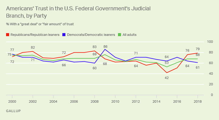 Line graph. Trust in the U.S. judicial branch remains higher than any other branch of government.