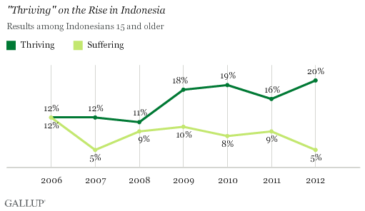 """Thriving"" on the Rise in Indonesia, 2006-2012 Trend"