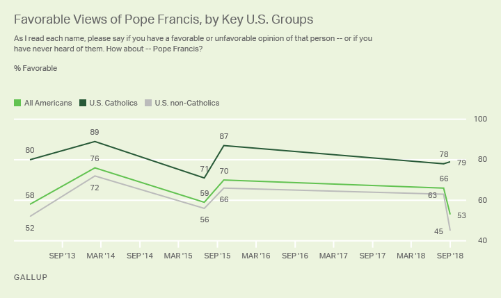 Line graph. Favorable views of Pope Francis are down among all Americans and non-Catholics, but not among U.S. Catholics.