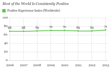 Trend in Positive Experience Index: Most of the World Is Consistently Positive