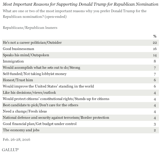 Most Important Reasons for Supporting Donald Trump for Republican Nomination, February 2016