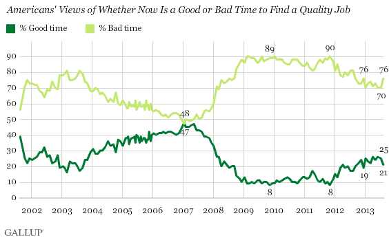 Trend: Americans' Views of Whether Now Is a Good or Bad Time to Find a Quality Job