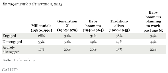 Engagement by Generation, 2013