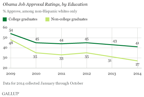 Obama Job Approval Ratings, by Education