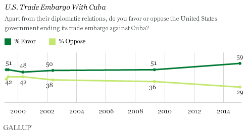 U.S. Trade Embargo With Cuba
