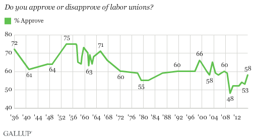 Trend: Do you approve or disapprove of labor unions?