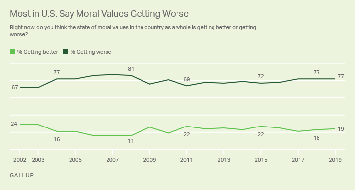 Line graph. Americans' views of moral values in the U.S. getting worse since 2002, currently 77%.