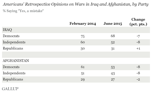 Americans' Retrospective Opinions on Wars in Iraq and Afghanistan, by Party