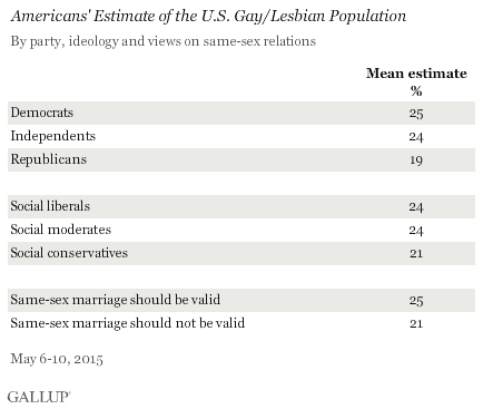 Americans' Estimate of the U.S. Gay/Lesbian Population by Party, Ideology, and Views on Same-Sex Relations, May 2015
