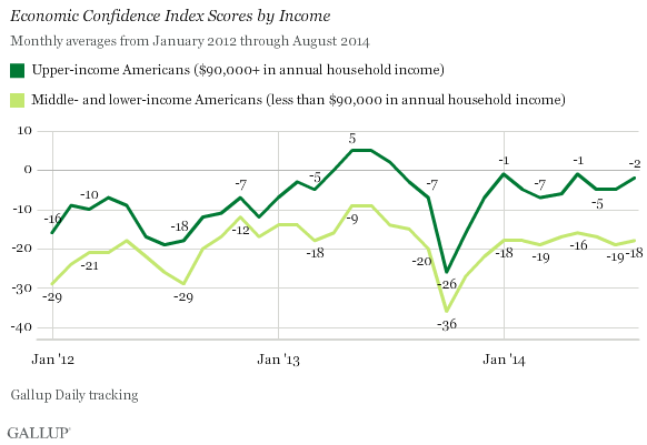 Economic Confidence Index Scores by Income