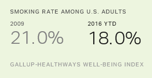 In U.S., Smoking Dips, but Fewer Eating Healthy Since '09