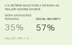 Social Security Still Financial Bedrock for Retirees