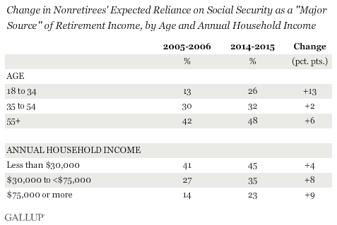 "Change in Nonretirees' Expected Reliance on Social Security as a ""Major Source"" of Retirement Income, by Age and Annual Household Income, 2005-2006 vs. 2014-2015"