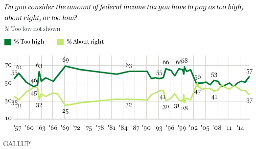 Trend: Do You Consider the Amount of Federal Income Tax You Have to Pay as Too High, About Right, or Too Low?