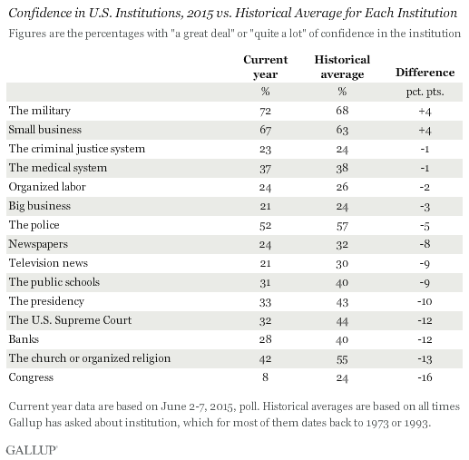 Confidence in U.S. Institutions, 2015 vs. Historical Average for Each Institution