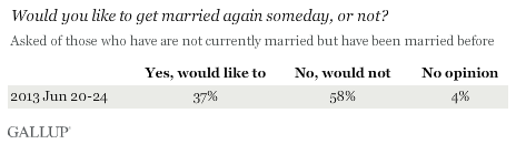 Would you like to get married again someday, or not?