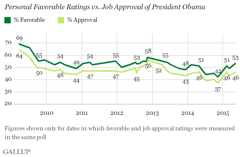 Trend: Personal Favorable Ratings vs. Job Approval of President Obama