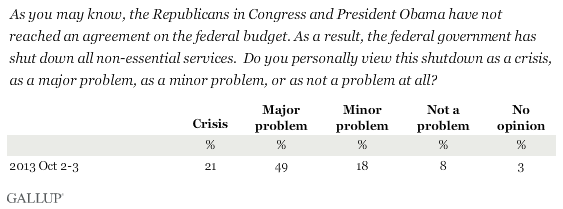 As you may know, the Republicans in Congress and President Obama have not reached an agreement on the federal budget. As a result, the federal government has shut down all non-essential services. Do you personally view this shutdown as a crisis, as a major problem, as a minor problem, or as not a problem at all?