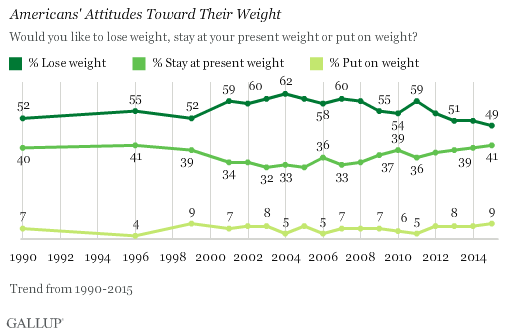 Trend: Americans' Attitudes Toward Their Weight