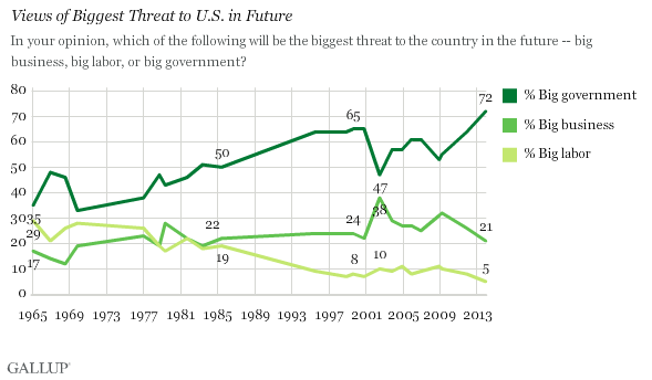 Trend: Views of Biggest Threat to U.S. in Future