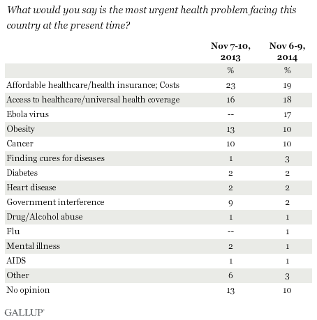 Trend: What would you say is the most urgent health problem facing this country at the present time?
