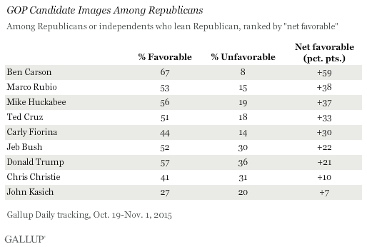 GOP Candidate Images Among Republicans