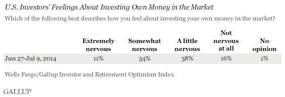 U.S. Investors' Feelings About Investing Own Money in the Market, June-July 2014