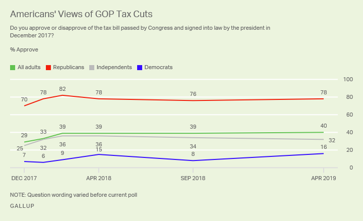 Line graph. Americans' approval of the tax bill signed into law by the president since December 2017, by party group.