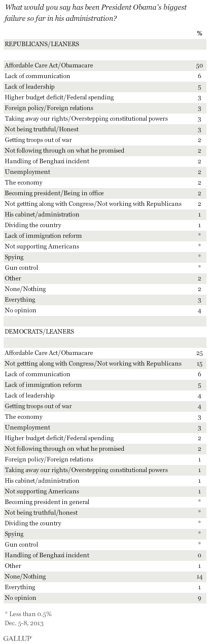 What would you say has been President Obama's biggest failure so far in his administration? December 2013 results by party
