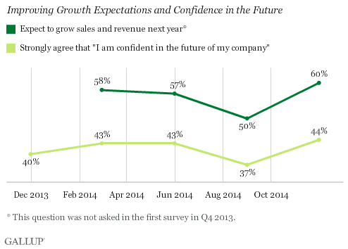 Improving Growth Expectations and Confidence in the Future