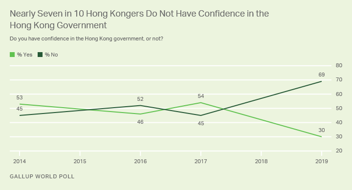 Line graph. Hong Kongers' confidence in the Hong Kong government, 2014-2019.