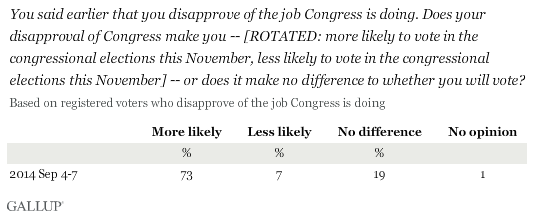For voters who disapprove of Congress: Does your disapproval make you more likely to vote in the congressional elections or less likely to vote in the congressional elections, or does it make no difference to whether you will vote?