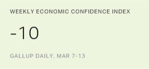 U.S. Economic Confidence Index Steady at -10