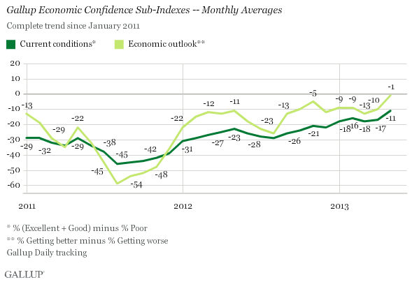 Gallup Economic Confidence Sub-Indexes