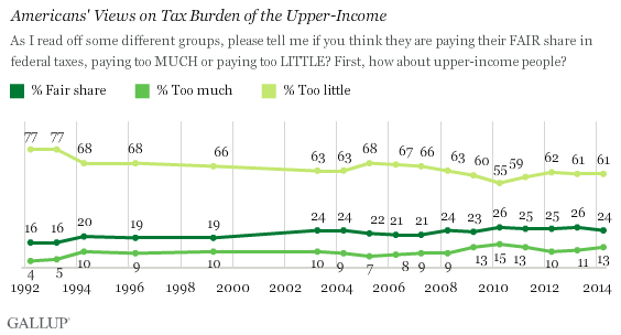 Trend: Americans' Views on Tax Burden of the Upper-Income