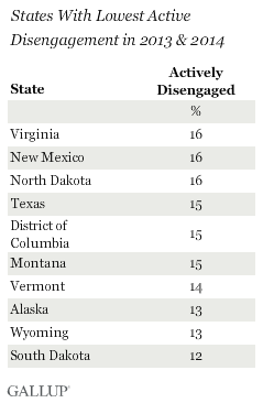 States With Lowest Active Disengagement in 2013 & 2014
