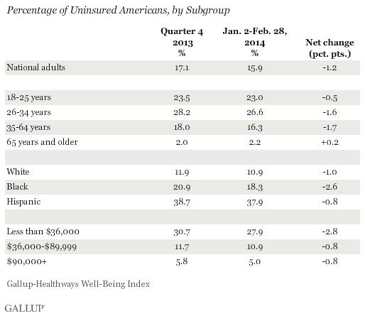 Percentage Uninsured by Subgroup