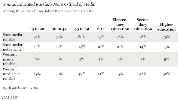 Young, Educated Russians More Critical of Media, April-June 2014