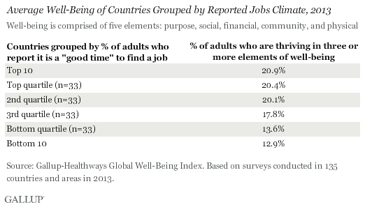 Average Well-Being of Countries Grouped by Reported Jobs Climate, 2013