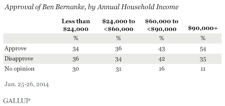Approval of Ben Bernanke, by Annual Household Income, January 2014