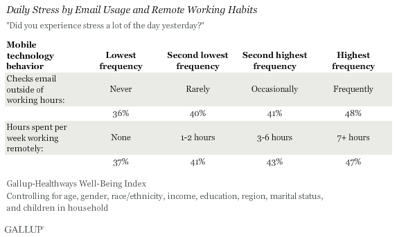 Daily Stress by Email Usage and Remote Working Habits