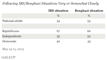 Following IRS/Benghazi Situations Very or Somewhat Closely